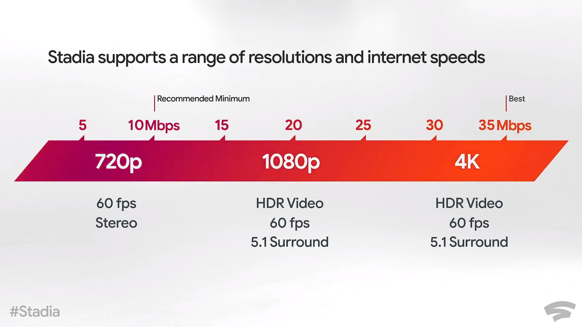 Google Stadia internet speeds: What you'll need for a high ...