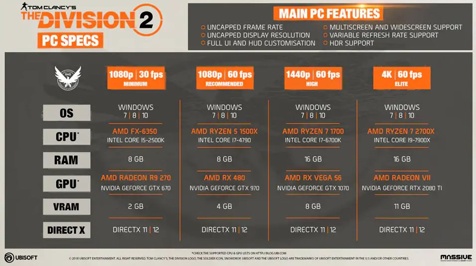 The Division 2 PC specs for Minimum, Recommended, High and